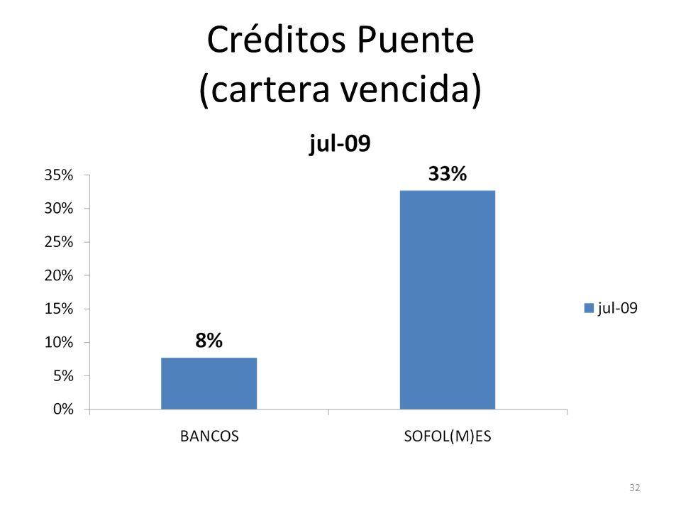 Créditos Puente (cartera vencida)