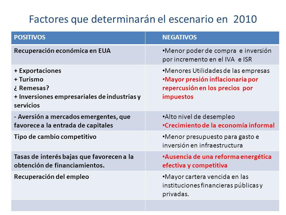 Factores que determinarán el escenario en 2010