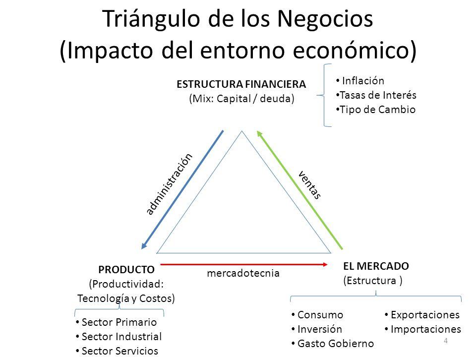 Triángulo de los Negocios (Impacto del entorno económico)