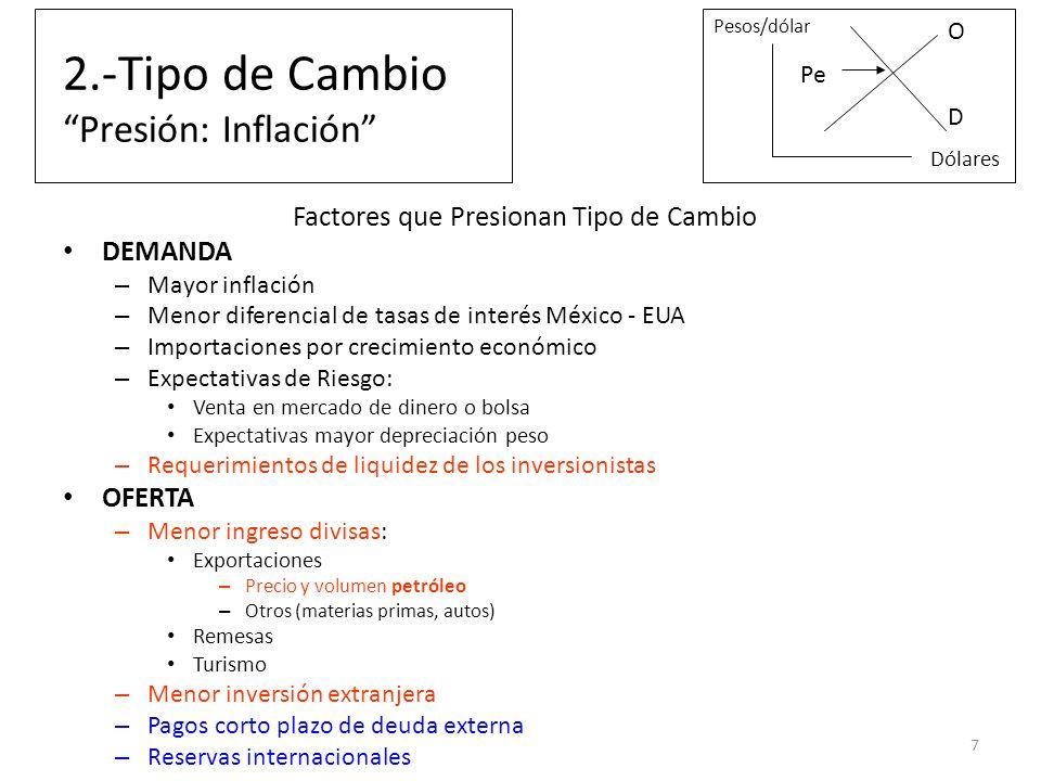 2.-Tipo de Cambio Presión: Inflación