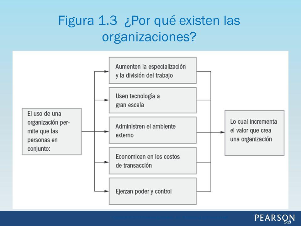 Figura 1.3 ¿Por qué existen las organizaciones