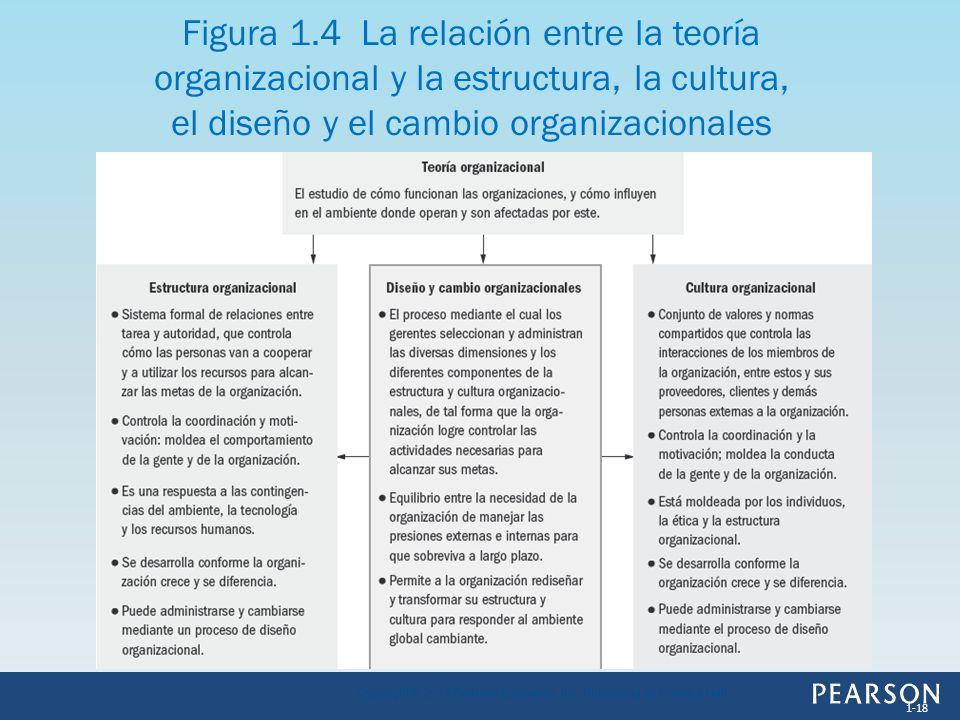 Figura 1.4 La relación entre la teoría organizacional y la estructura, la cultura, el diseño y el cambio organizacionales