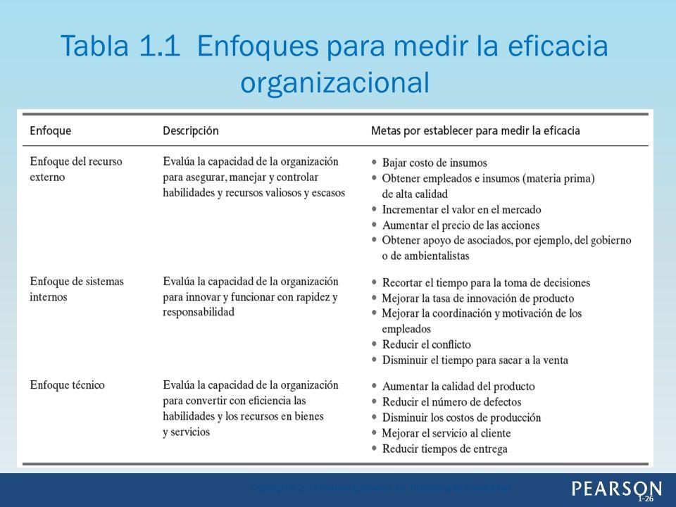 Tabla 1.1 Enfoques para medir la eficacia organizacional