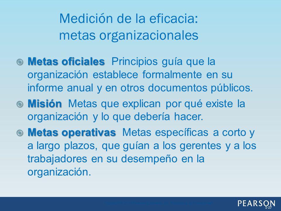 Medición de la eficacia: metas organizacionales