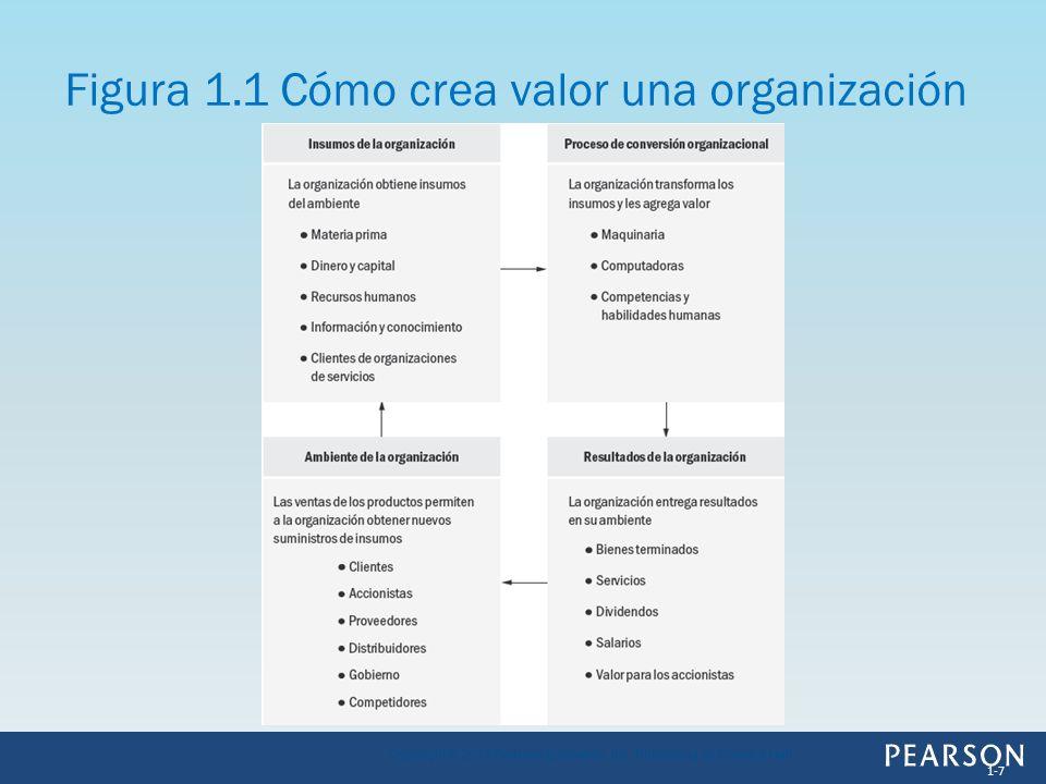 Figura 1.1 Cómo crea valor una organización