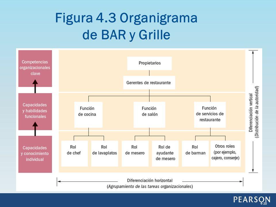 Figura 4.3 Organigrama de BAR y Grille