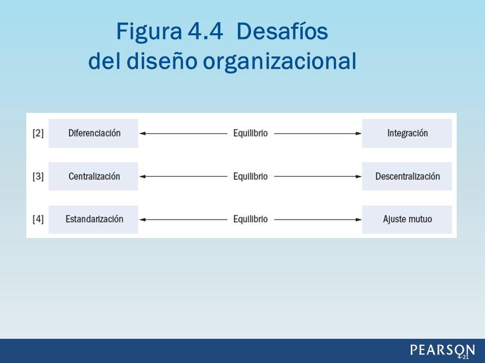 Figura 4.4 Desafíos del diseño organizacional