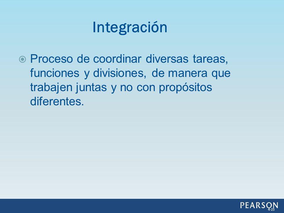 Integración Proceso de coordinar diversas tareas, funciones y divisiones, de manera que trabajen juntas y no con propósitos diferentes.