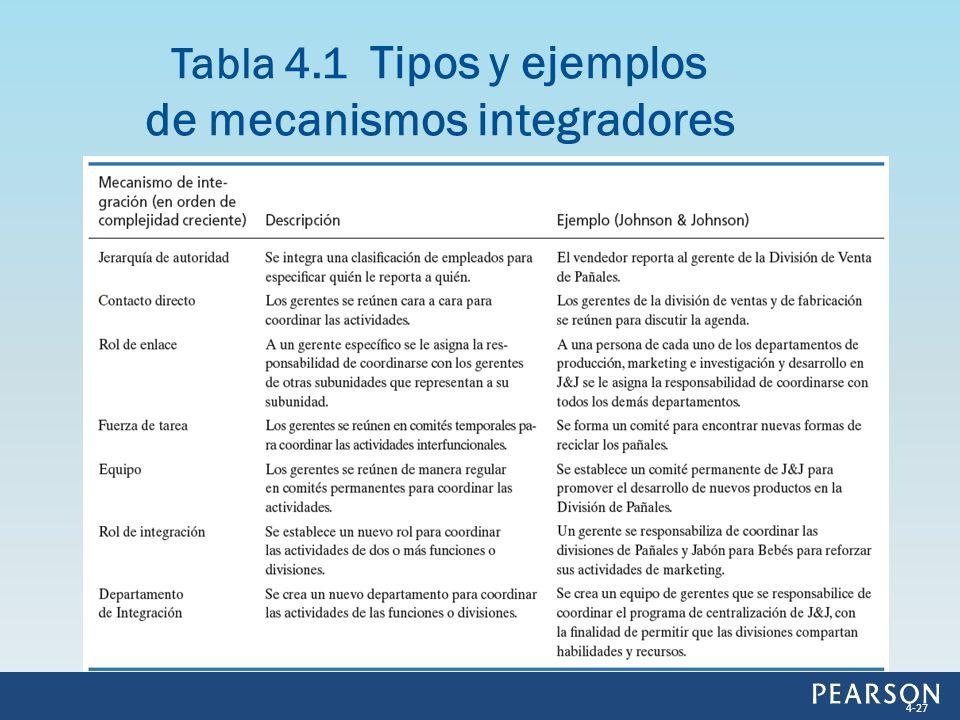 Tabla 4.1 Tipos y ejemplos de mecanismos integradores