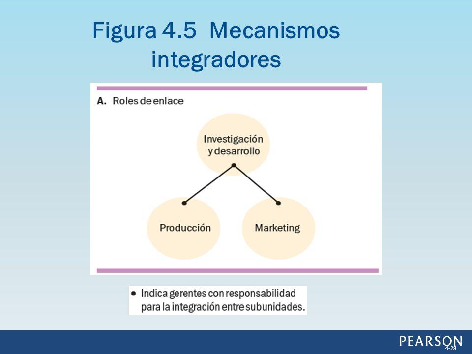 Figura 4.5 Mecanismos integradores