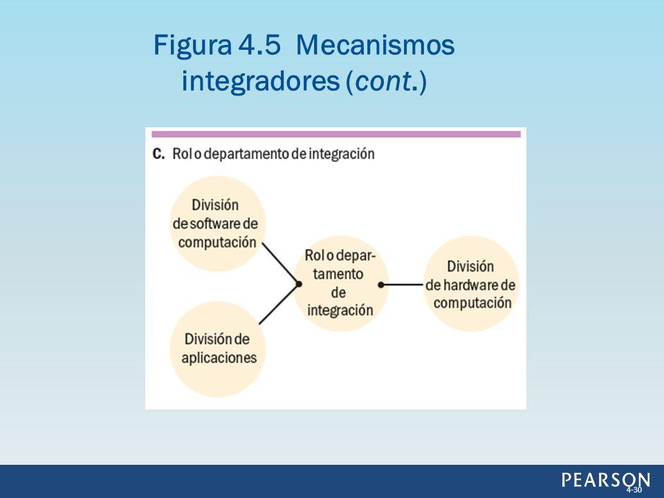 Figura 4.5 Mecanismos integradores (cont.)