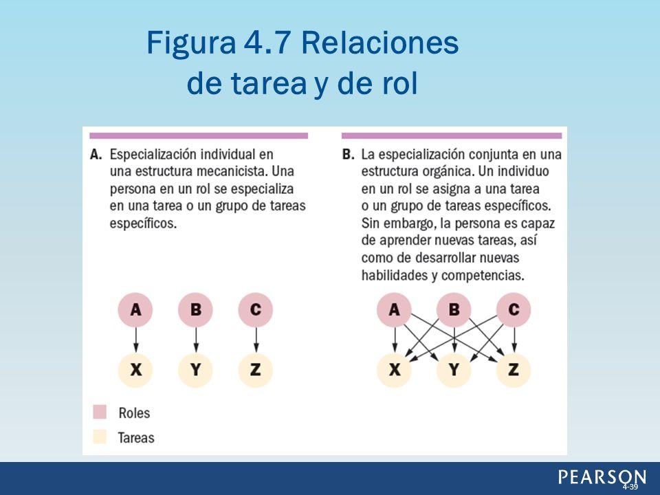 Figura 4.7 Relaciones de tarea y de rol