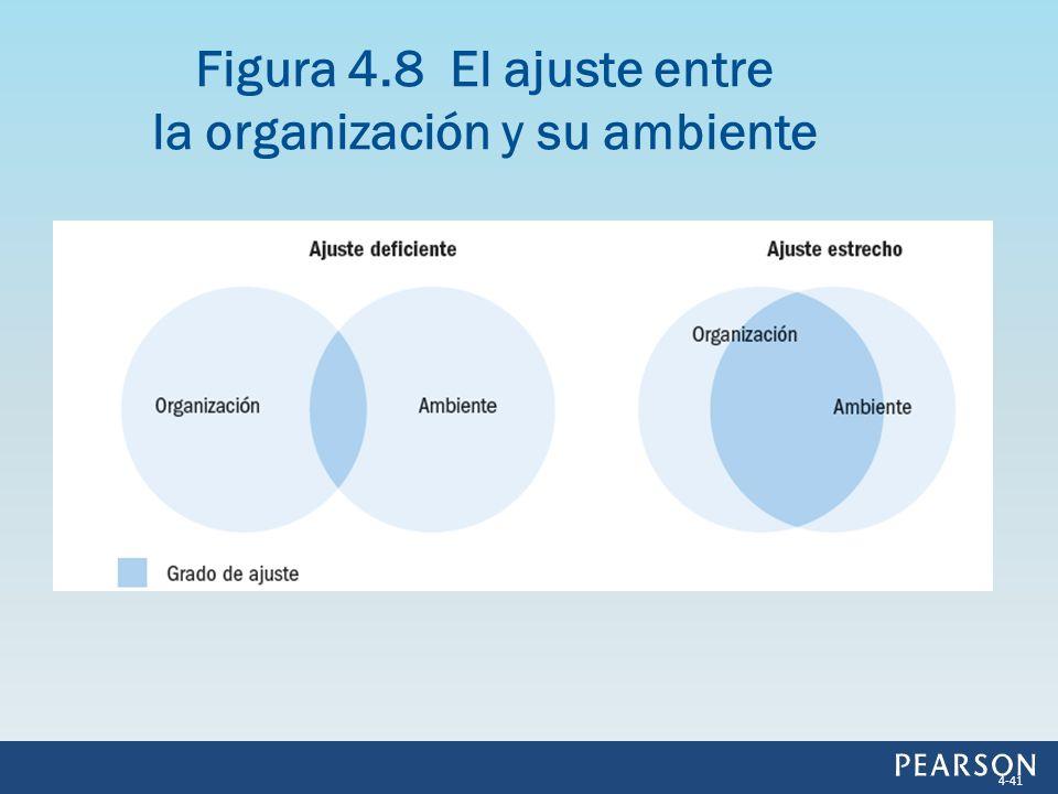 Figura 4.8 El ajuste entre la organización y su ambiente
