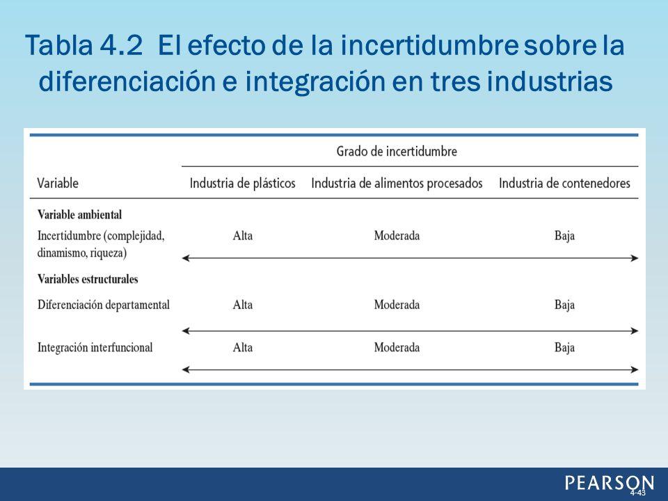 Tabla 4.2 El efecto de la incertidumbre sobre la diferenciación e integración en tres industrias