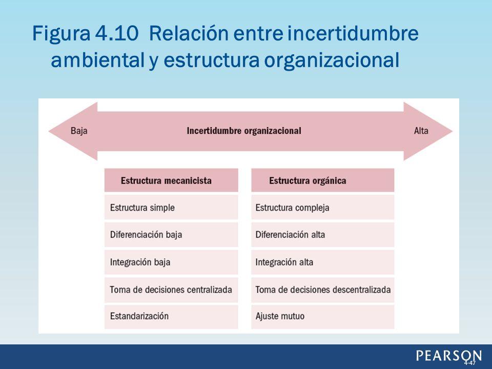 Figura 4.10 Relación entre incertidumbre ambiental y estructura organizacional