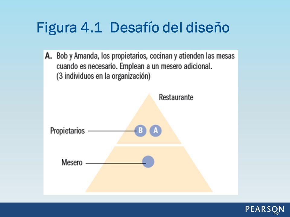 Figura 4.1 Desafío del diseño