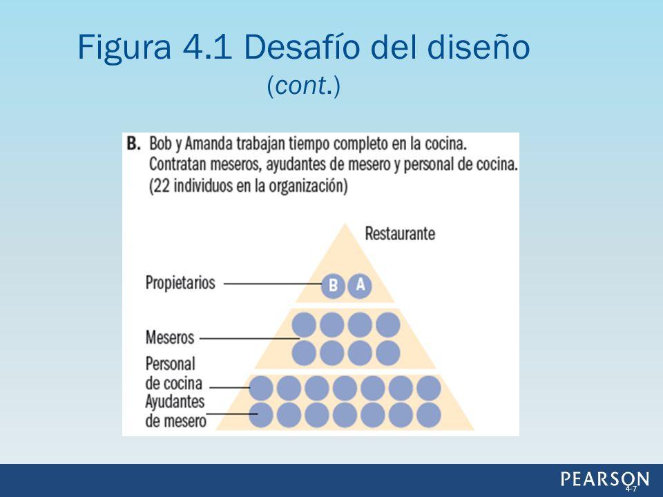 Figura 4.1 Desafío del diseño (cont.)