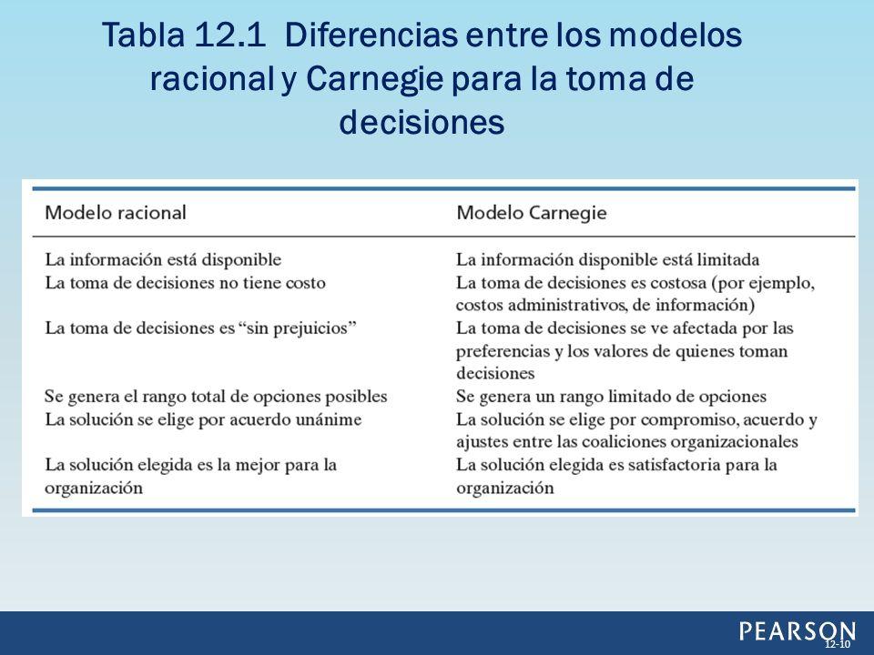 Tabla 12.1 Diferencias entre los modelos racional y Carnegie para la toma de decisiones
