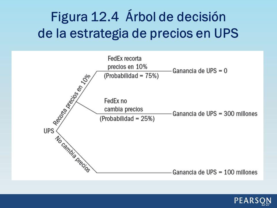 Figura 12.4 Árbol de decisión de la estrategia de precios en UPS