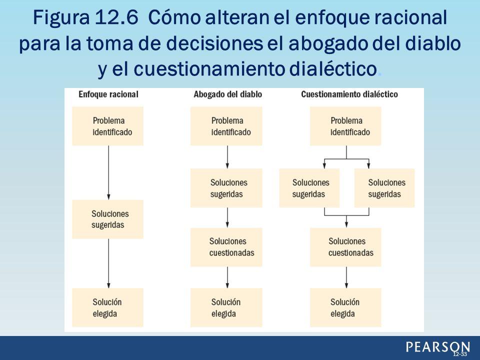 Figura 12.6 Cómo alteran el enfoque racional para la toma de decisiones el abogado del diablo y el cuestionamiento dialéctico.