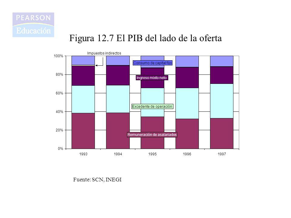 Figura 12.7 El PIB del lado de la oferta
