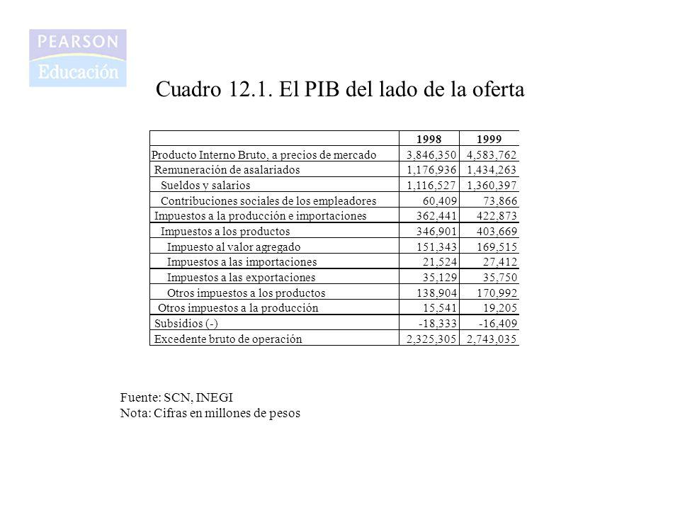 Cuadro 12.1. El PIB del lado de la oferta