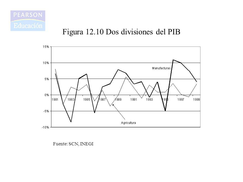 Figura 12.10 Dos divisiones del PIB
