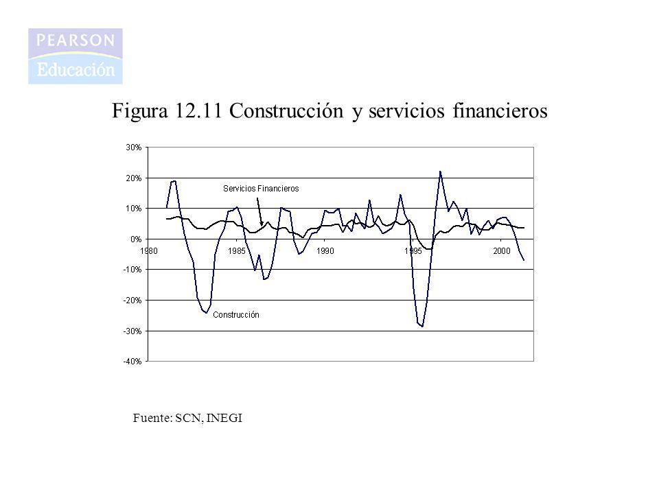 Figura 12.11 Construcción y servicios financieros