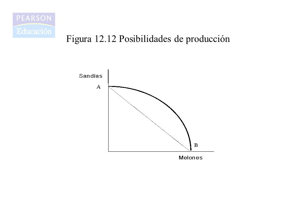 Figura 12.12 Posibilidades de producción