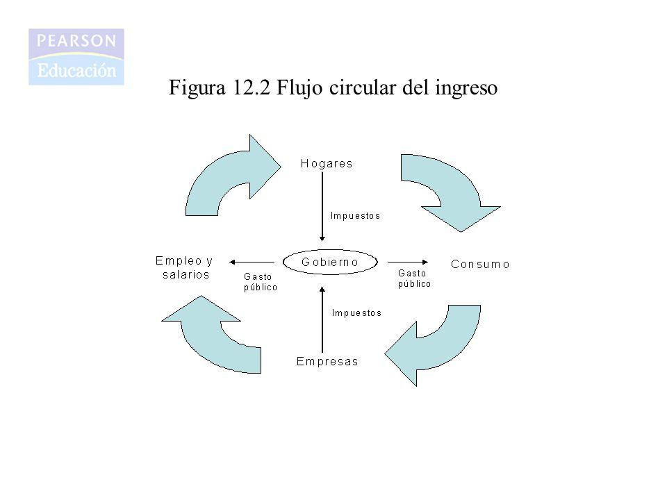 Figura 12.2 Flujo circular del ingreso