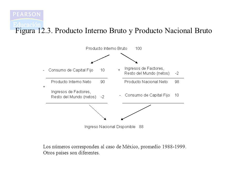 Figura 12.3. Producto Interno Bruto y Producto Nacional Bruto