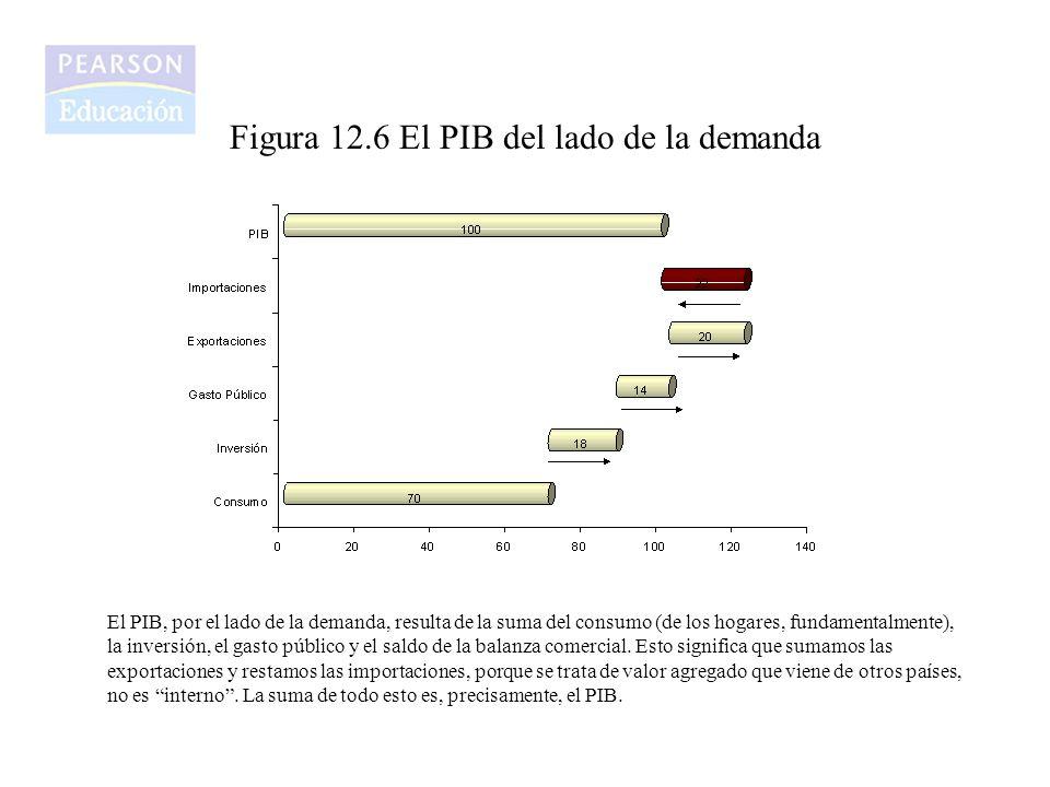 Figura 12.6 El PIB del lado de la demanda
