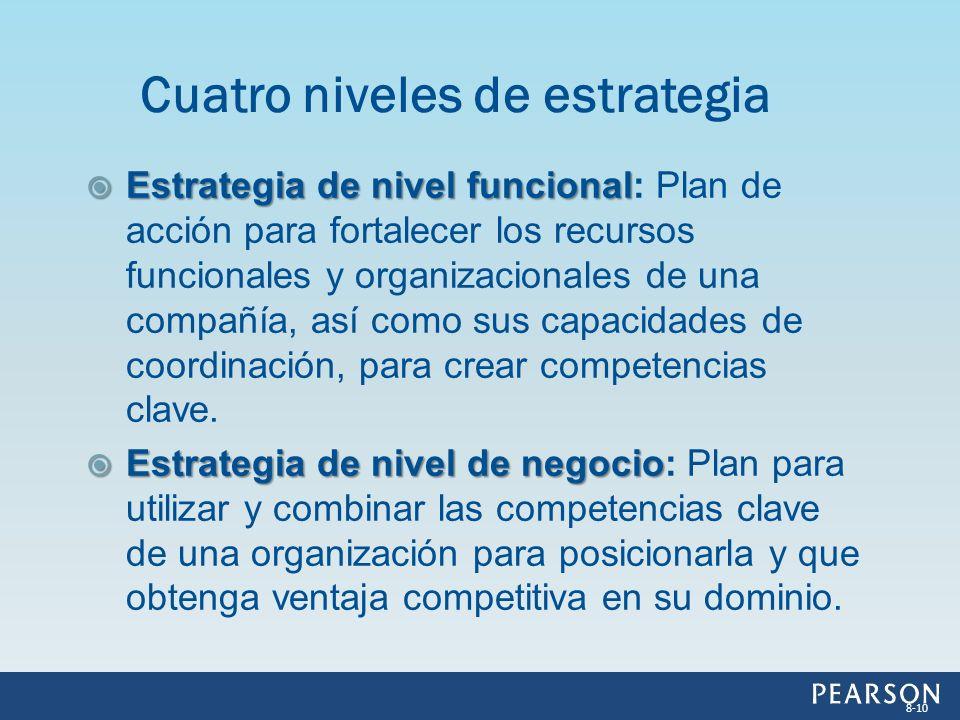Cuatro niveles de estrategia