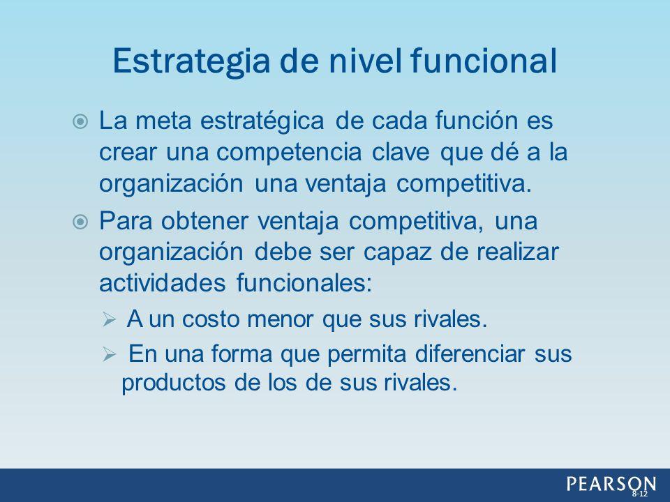 Estrategia de nivel funcional