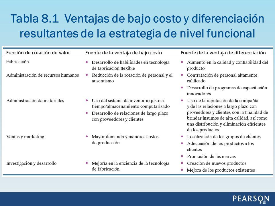 Tabla 8.1 Ventajas de bajo costo y diferenciación resultantes de la estrategia de nivel funcional
