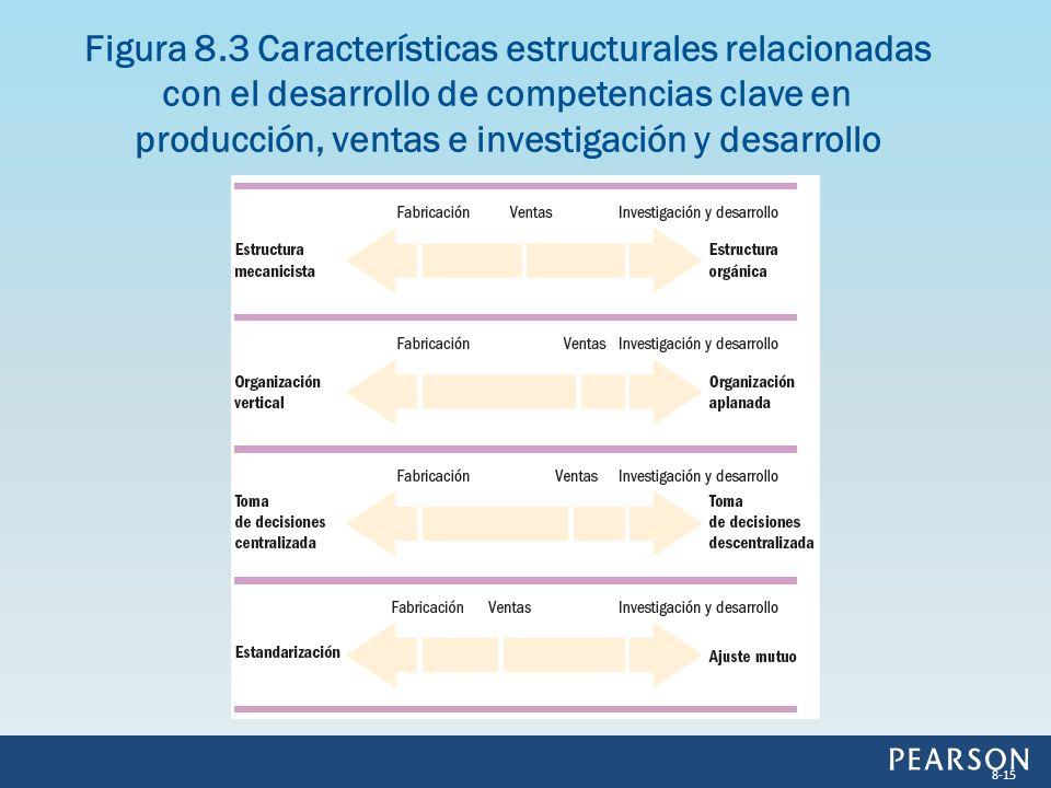 Figura 8.3 Características estructurales relacionadas con el desarrollo de competencias clave en producción, ventas e investigación y desarrollo