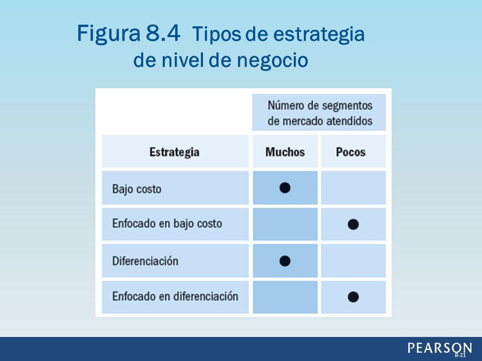 Figura 8.4 Tipos de estrategia de nivel de negocio