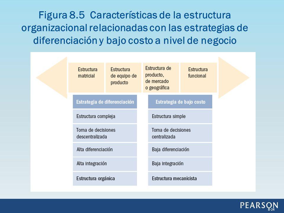 Figura 8.5 Características de la estructura organizacional relacionadas con las estrategias de diferenciación y bajo costo a nivel de negocio