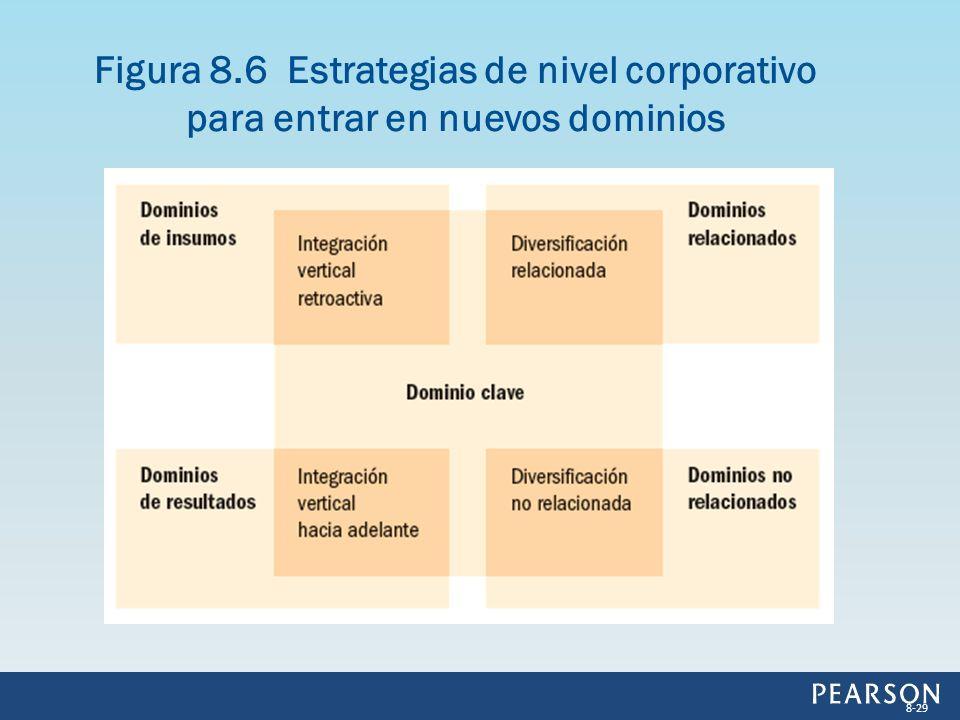 Figura 8.6 Estrategias de nivel corporativo para entrar en nuevos dominios