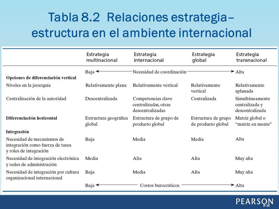 Tabla 8.2 Relaciones estrategia–estructura en el ambiente internacional