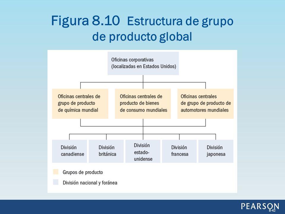 Figura 8.10 Estructura de grupo de producto global