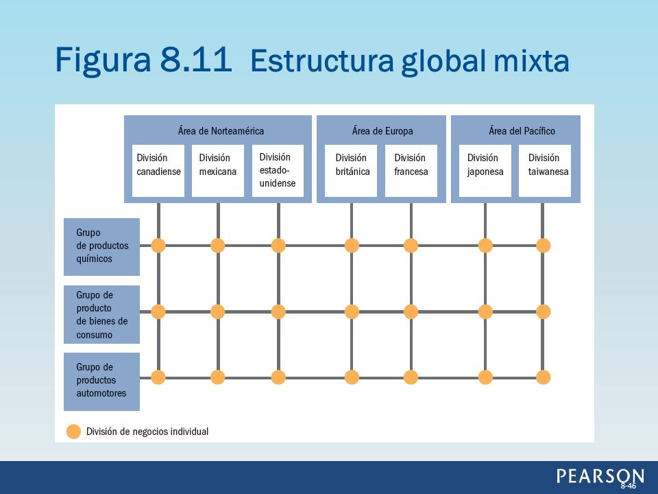 Figura 8.11 Estructura global mixta
