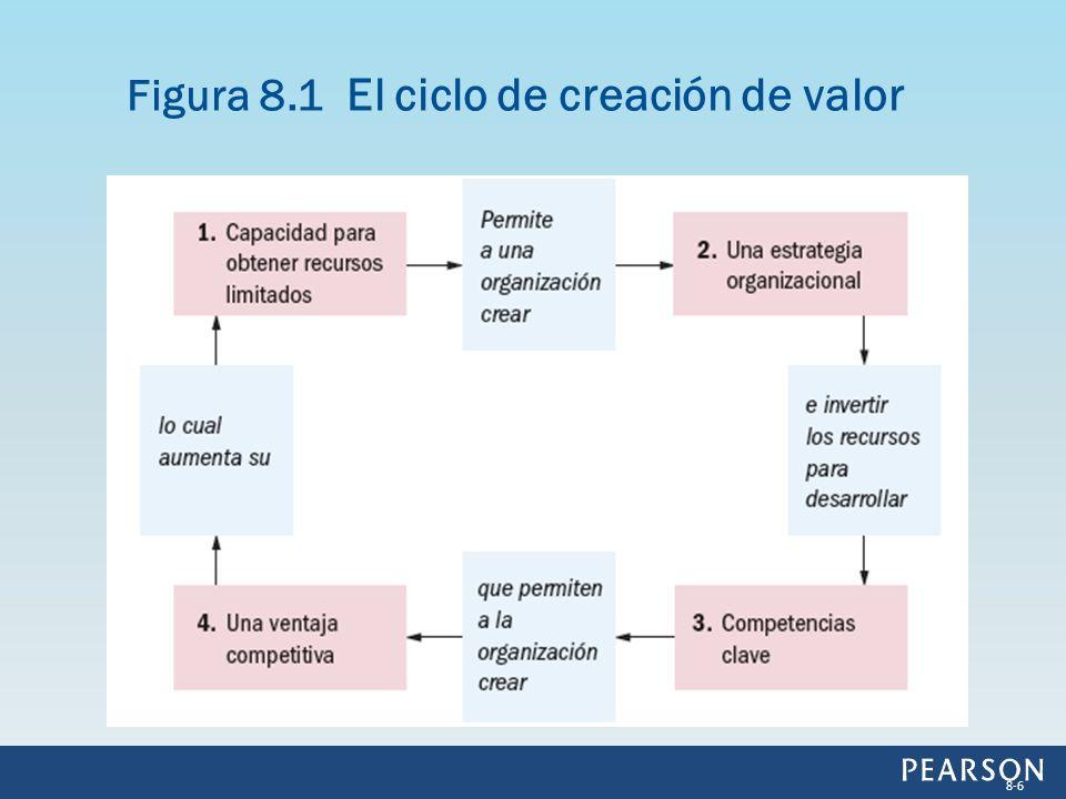 Figura 8.1 El ciclo de creación de valor