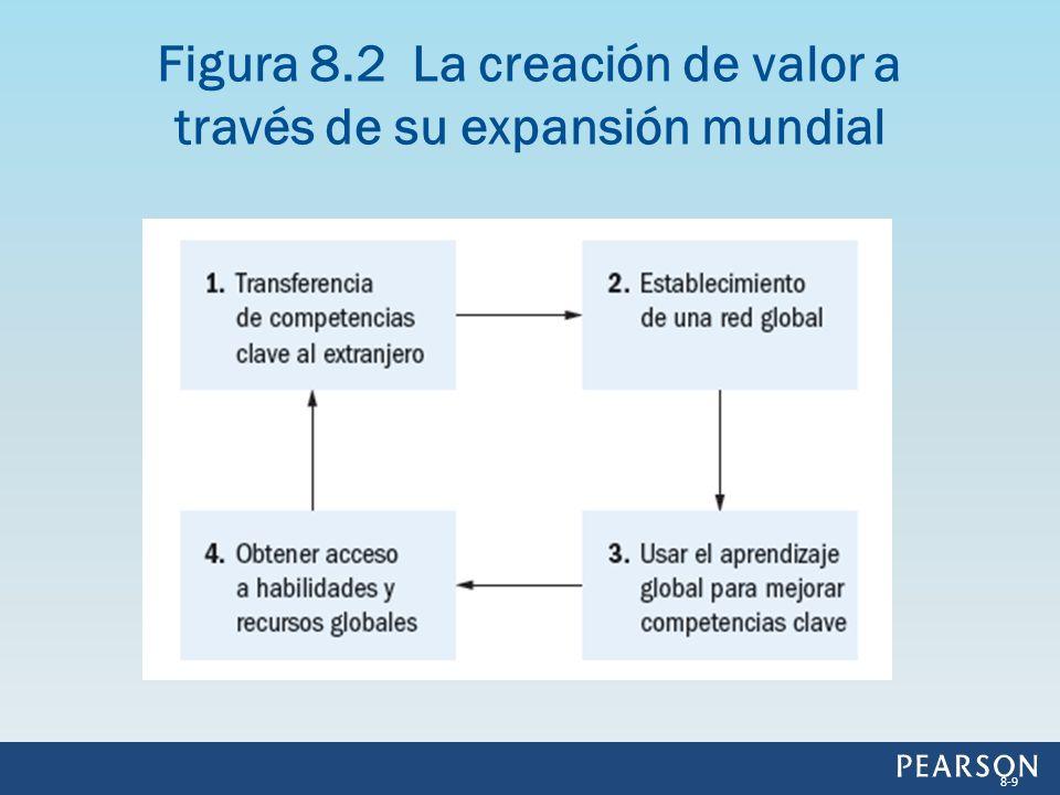 Figura 8.2 La creación de valor a través de su expansión mundial