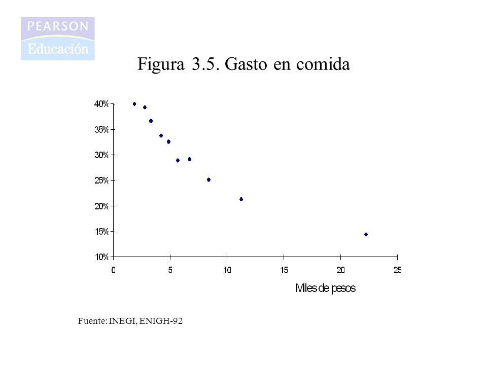 Figura 3.5. Gasto en comida Fuente: INEGI, ENIGH-92