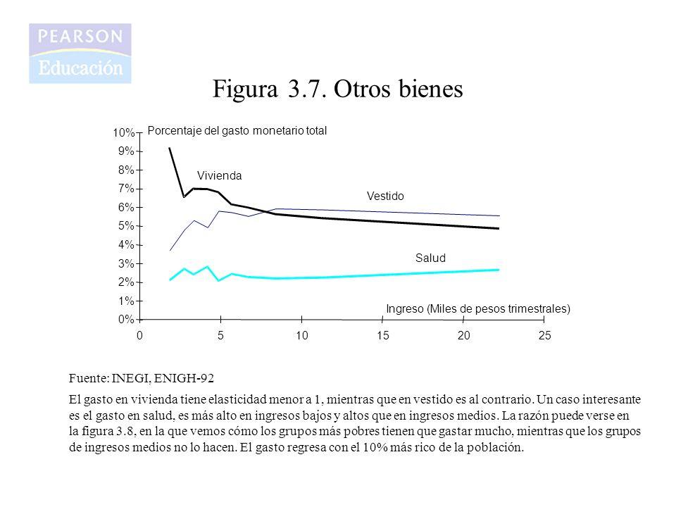 Figura 3.7. Otros bienes Fuente: INEGI, ENIGH-92