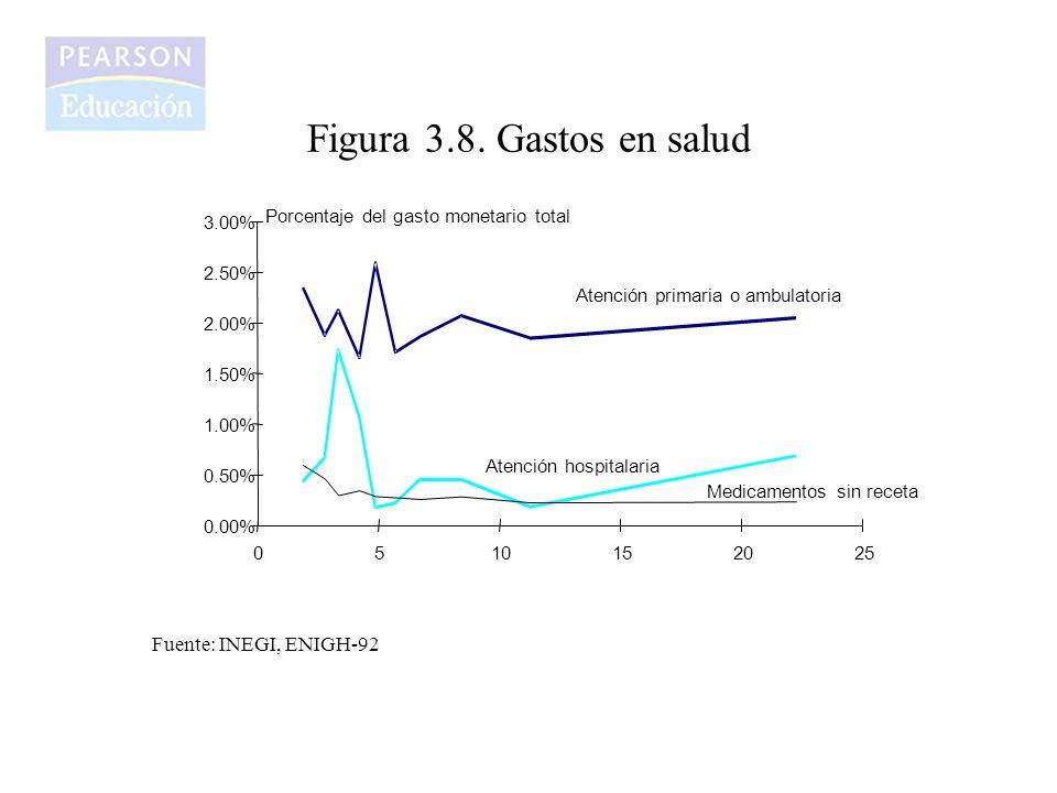Figura 3.8. Gastos en salud Fuente: INEGI, ENIGH-92 0.00% 0.50% 1.00%