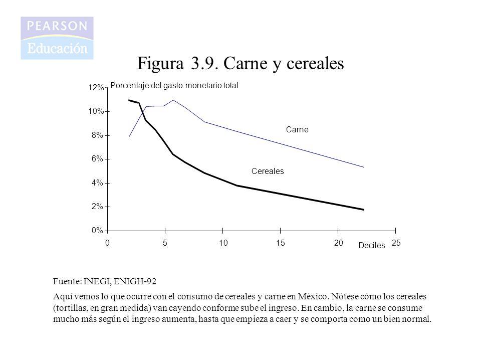 Figura 3.9. Carne y cereales