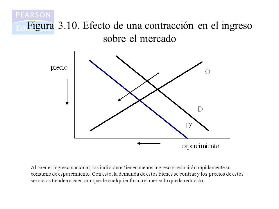 Figura 3.10. Efecto de una contracción en el ingreso sobre el mercado