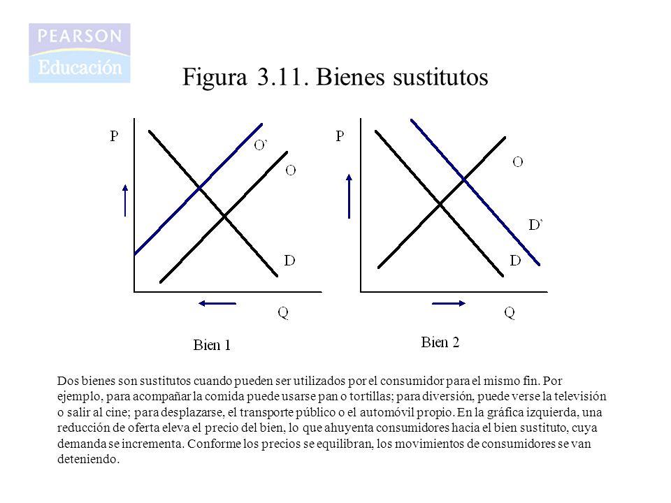 Figura 3.11. Bienes sustitutos